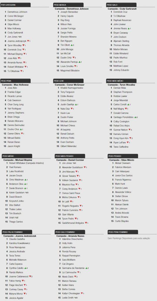 Nova atualização do ranking do UFC mostra alterações em diversas categorias (Foto: Reprodução)